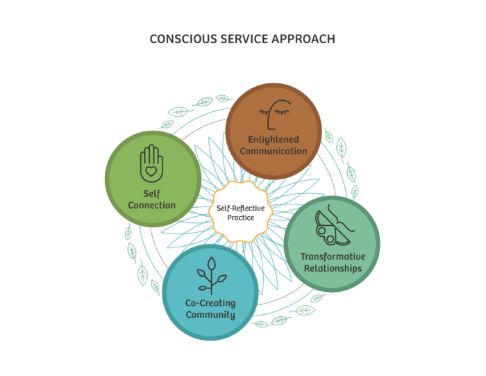 The Conscious Service Approach